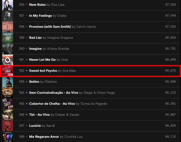 Top 200 Spotify. Foto: Divulgação